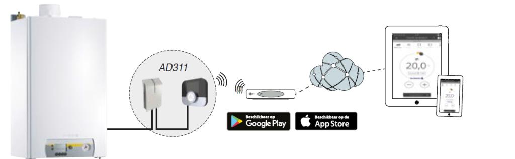 visuele voorstelling werking Smart TC° met gateway